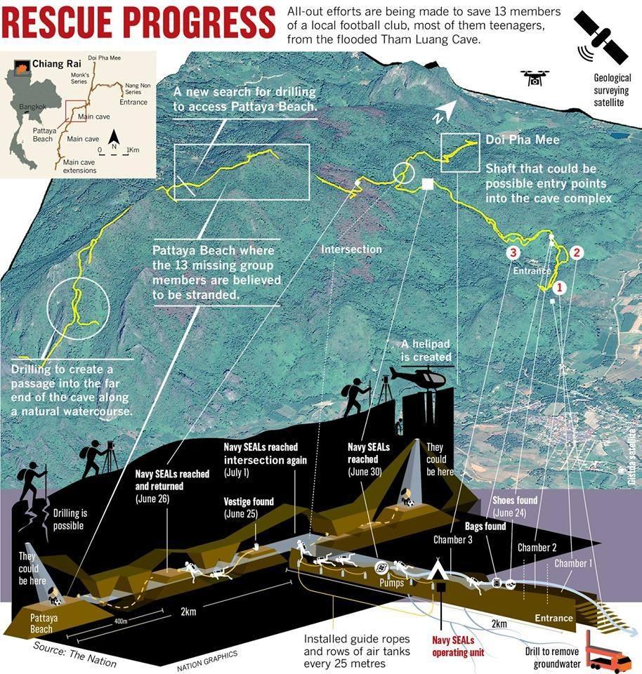 洞窟内の様子と救出計画をイラスト化したもの。 穴を掘って救出することも考えられた様子がわかる Royal Thai Navy SealsのFacebookより引用